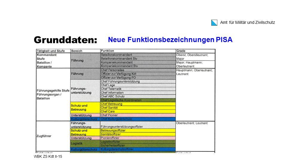 Amt für Militär und Zivilschutz Grunddaten: WBK ZS Kdt II-15 Neue Funktionsbezeichnungen PISA
