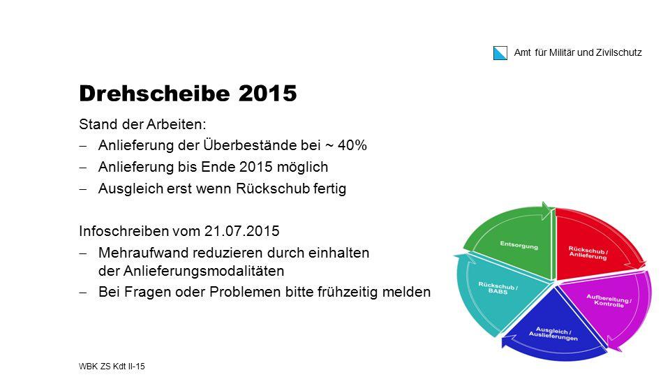 Amt für Militär und Zivilschutz Drehscheibe 2015 Stand der Arbeiten:  Anlieferung der Überbestände bei ~ 40%  Anlieferung bis Ende 2015 möglich  Au