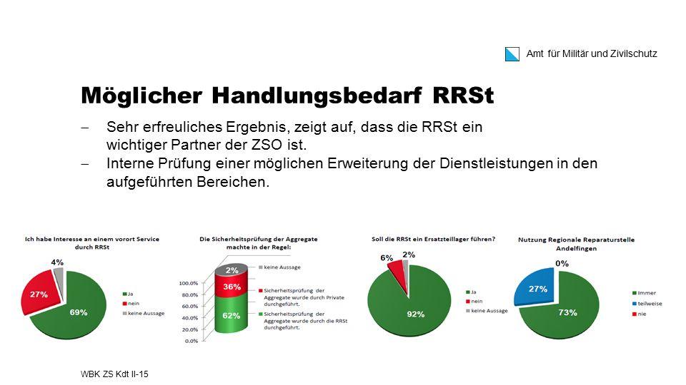 Amt für Militär und Zivilschutz Möglicher Handlungsbedarf RRSt  Sehr erfreuliches Ergebnis, zeigt auf, dass die RRSt ein wichtiger Partner der ZSO is