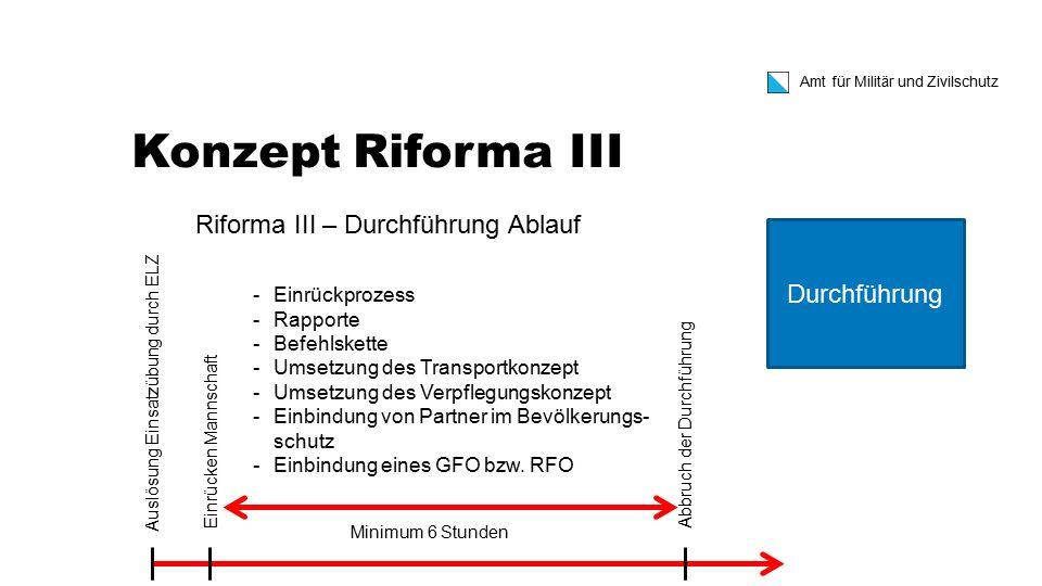 Amt für Militär und Zivilschutz Konzept Riforma III Riforma III – Durchführung Ablauf Auslösung Einsatzübung durch ELZ Abbruch der Durchführung Minimu