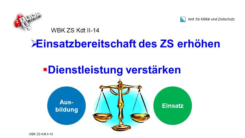 Amt für Militär und Zivilschutz WBK ZS Kdt II-15  Einsatzbereitschaft des ZS erhöhen  Dienstleistung verstärken WBK ZS Kdt II-14 Aus- bildung Einsat