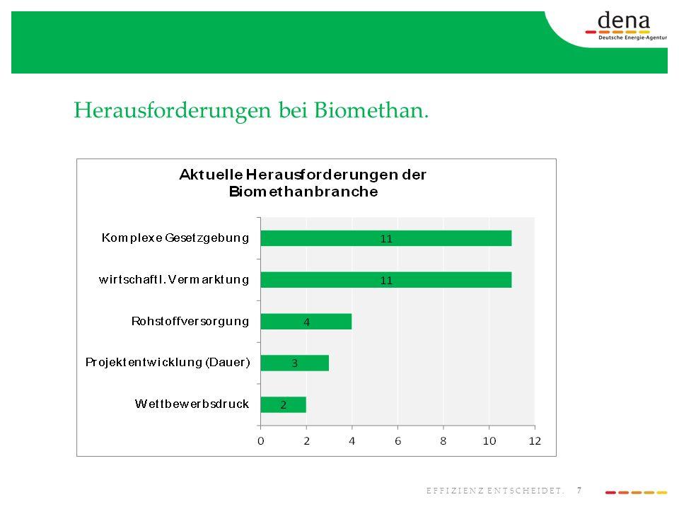 7 EFFIZIENZ ENTSCHEIDET. Herausforderungen bei Biomethan.