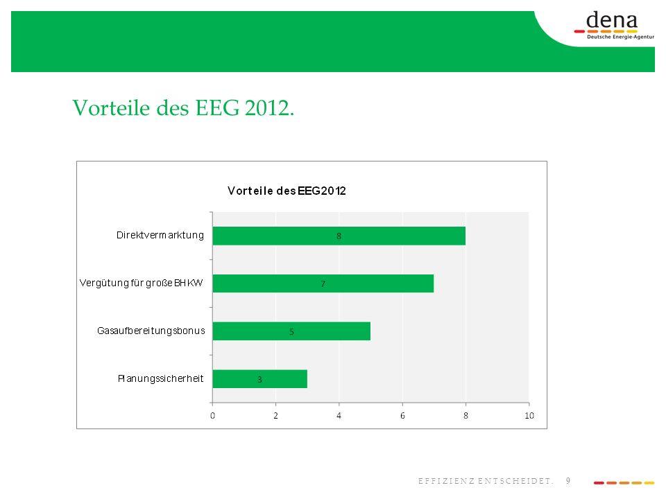 9 EFFIZIENZ ENTSCHEIDET. Vorteile des EEG 2012.