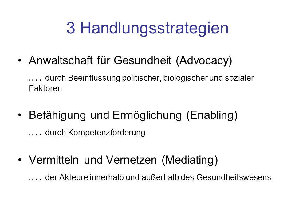 3 Handlungsstrategien Anwaltschaft für Gesundheit (Advocacy) …. durch Beeinflussung politischer, biologischer und sozialer Faktoren Befähigung und Erm