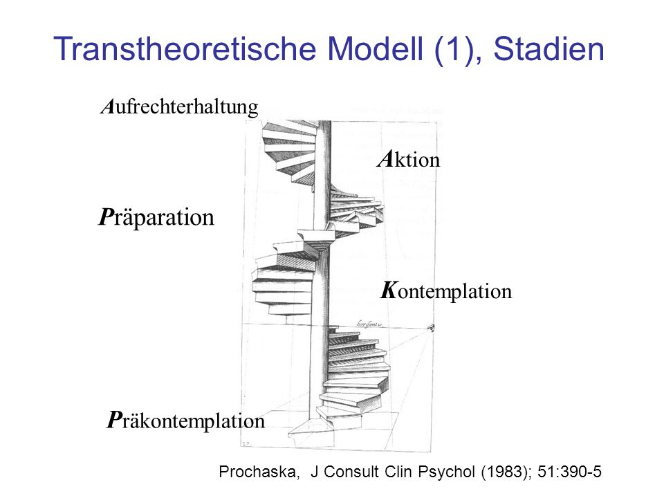P räkontemplation K ontemplation A ktion Aufrechterhaltung Transtheoretische Modell (1), Stadien Prochaska, J Consult Clin Psychol (1983); 51:390-5 Pr