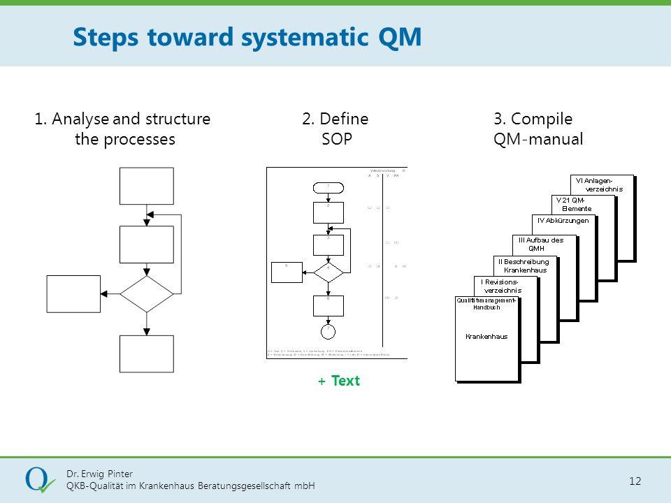 Dr. Erwig Pinter QKB-Qualität im Krankenhaus Beratungsgesellschaft mbH 12 Steps toward systematic QM 1. Analyse and structure the processes 2. Define