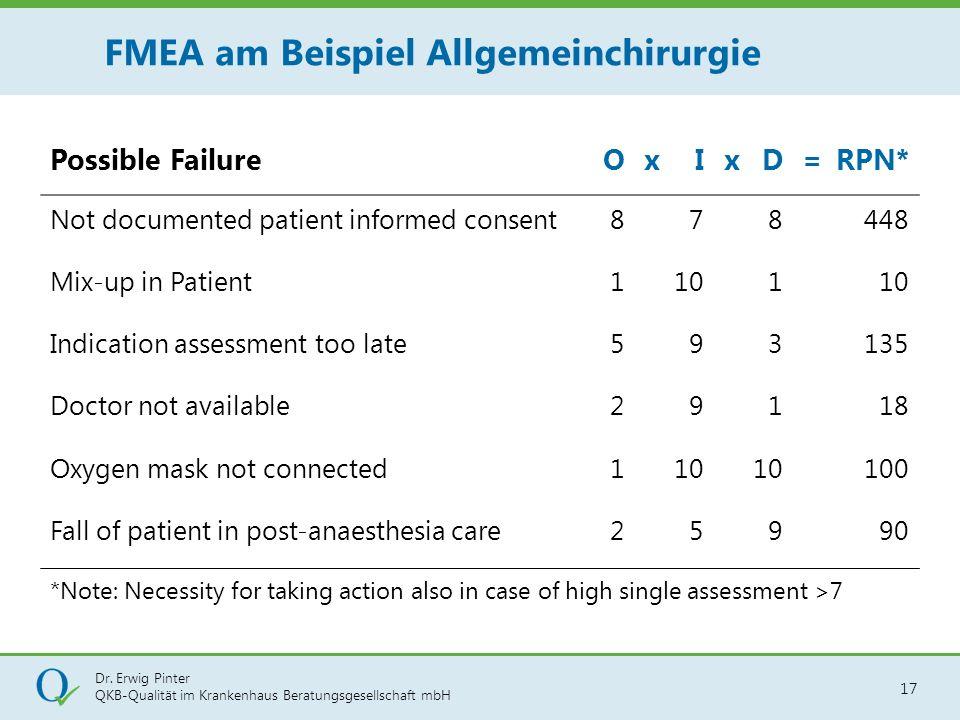 Dr. Erwig Pinter QKB-Qualität im Krankenhaus Beratungsgesellschaft mbH 17 FMEA am Beispiel Allgemeinchirurgie Possible FailureOxIxD=RPN* Not documente