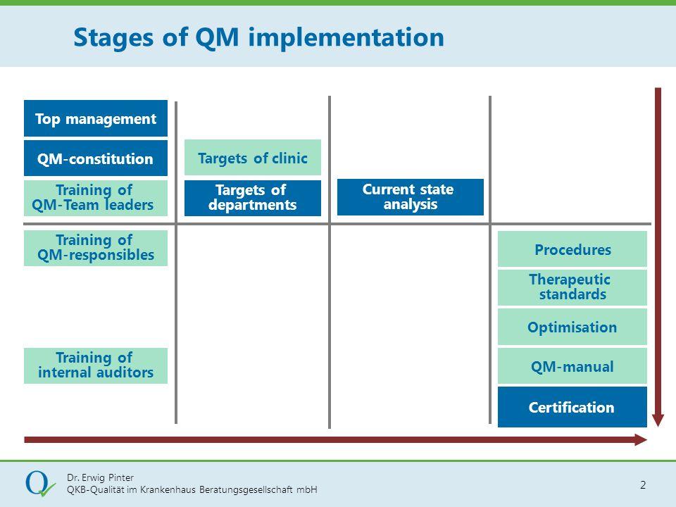 Dr. Erwig Pinter QKB-Qualität im Krankenhaus Beratungsgesellschaft mbH 2 Stages of QM implementation Procedures Training of QM-responsibles Targets of