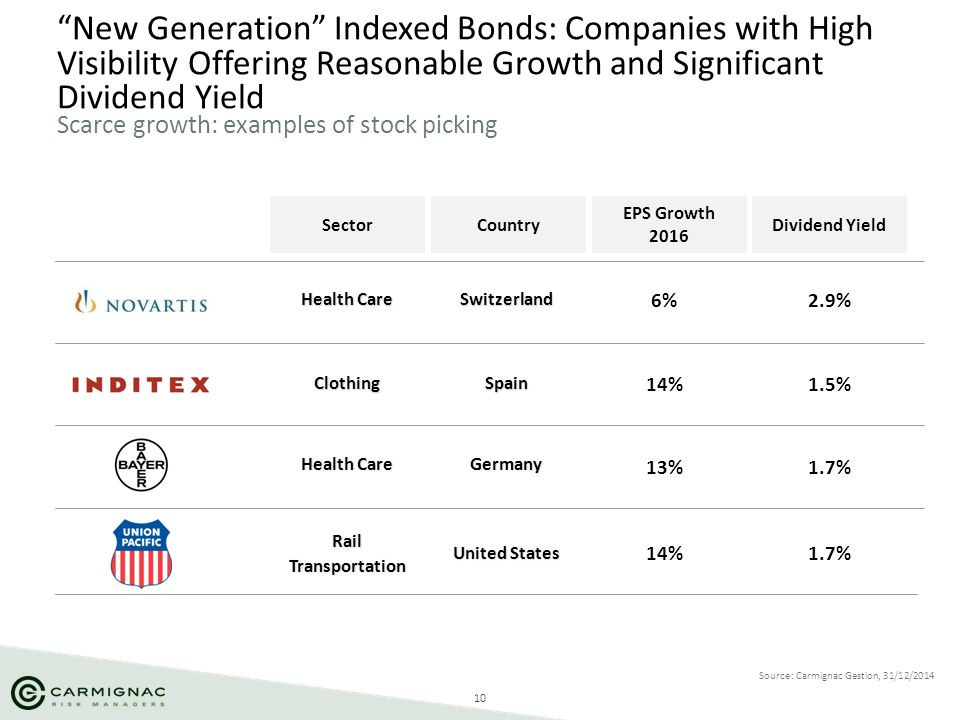 "10 ""New Generation"" Indexed Bonds: Companies with High Visibility Offering Reasonable Growth and Significant Dividend Yield Scarce growth: examples of"