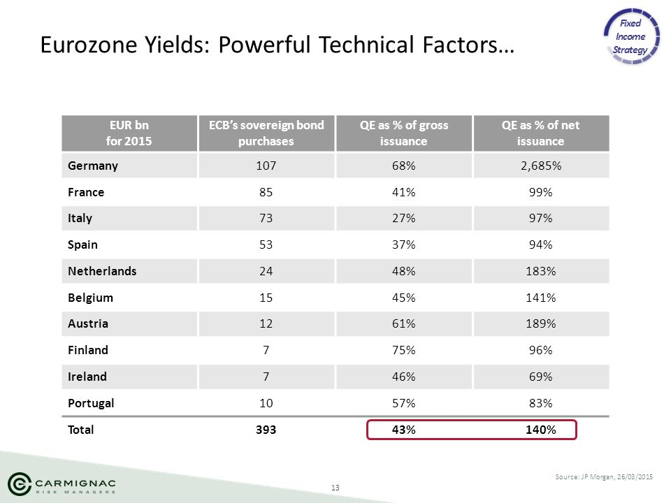 13 Eurozone Yields: Powerful Technical Factors… Source: JP Morgan, 26/03/2015 EUR bn for 2015 ECB's sovereign bond purchases QE as % of gross issuance