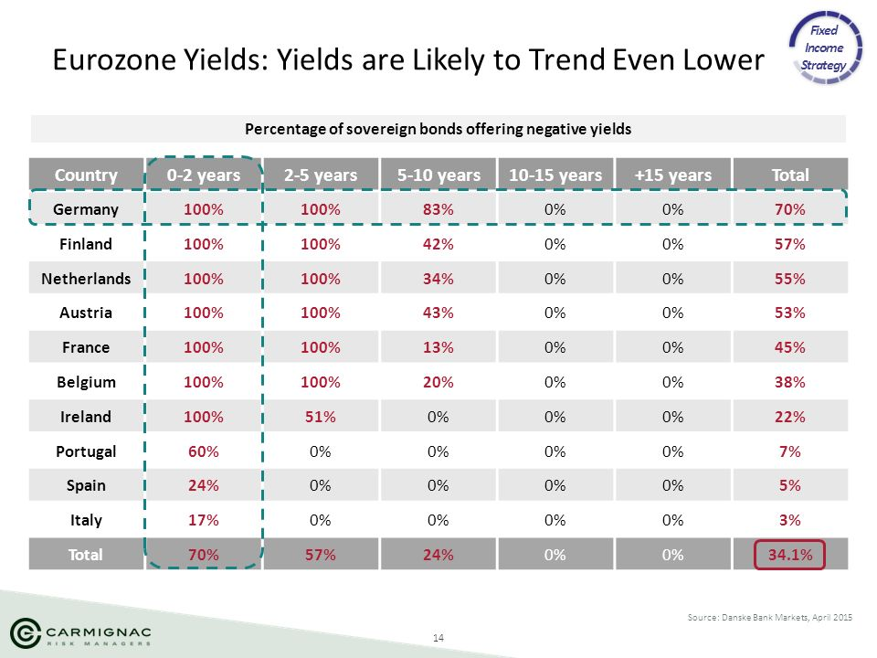 14 Eurozone Yields: Yields are Likely to Trend Even Lower Source: Danske Bank Markets, April 2015 Fixed Income Strategy Country0-2 years2-5 years5-10
