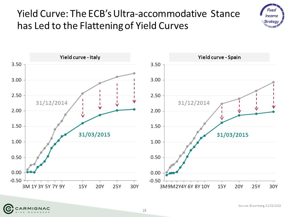 15 Yield Curve: The ECB's Ultra-accommodative Stance has Led to the Flattening of Yield Curves Source: Bloomberg, 31/03/2015 Fixed Income Strategy Yie