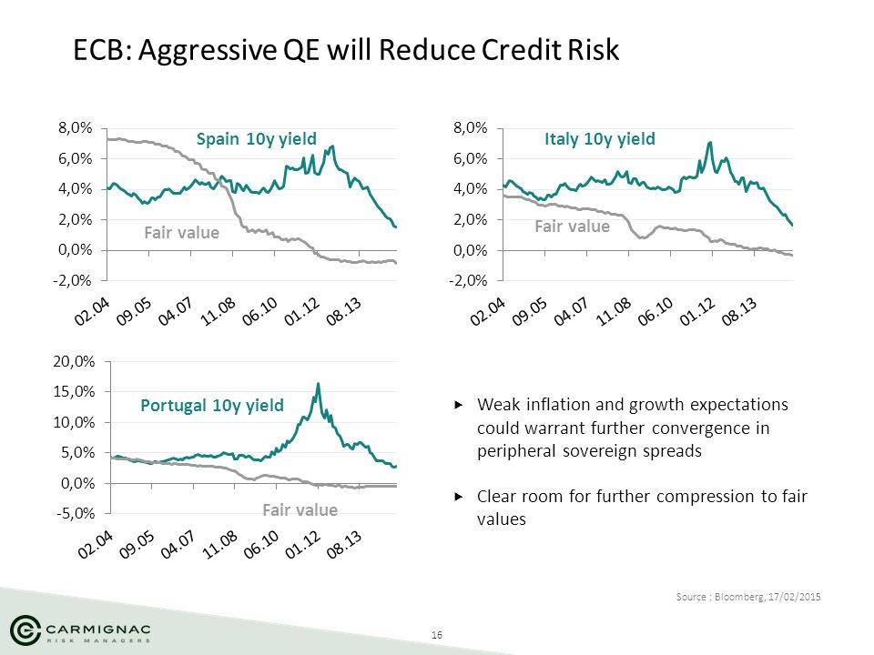 16 ECB: Aggressive QE will Reduce Credit Risk Source : Bloomberg, 17/02/2015 Portugal 10y yield Spain 10y yieldItaly 10y yield Fair value  Weak infla