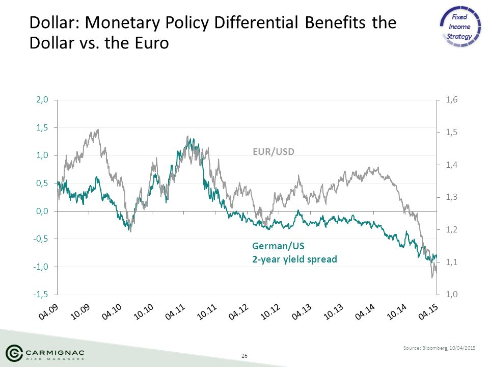 26 Source: Bloomberg, 10/04/2015 Dollar: Monetary Policy Differential Benefits the Dollar vs. the Euro EUR/USD German/US 2-year yield spread Fixed Inc