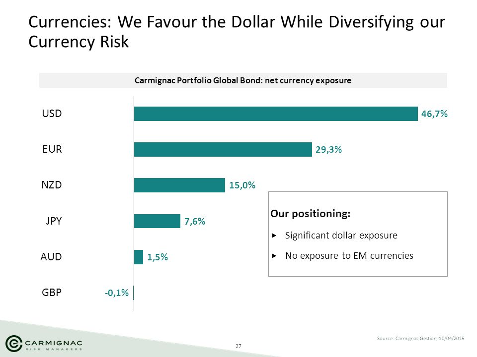 27 Source: Carmignac Gestion, 10/04/2015 Currencies: We Favour the Dollar While Diversifying our Currency Risk Our positioning:  Significant dollar e