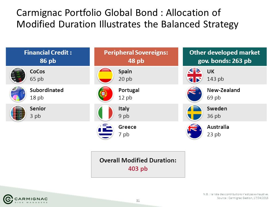 31 Carmignac Portfolio Global Bond : Allocation of Modified Duration Illustrates the Balanced Strategy N.B. : la liste des contributions n'est pas exh