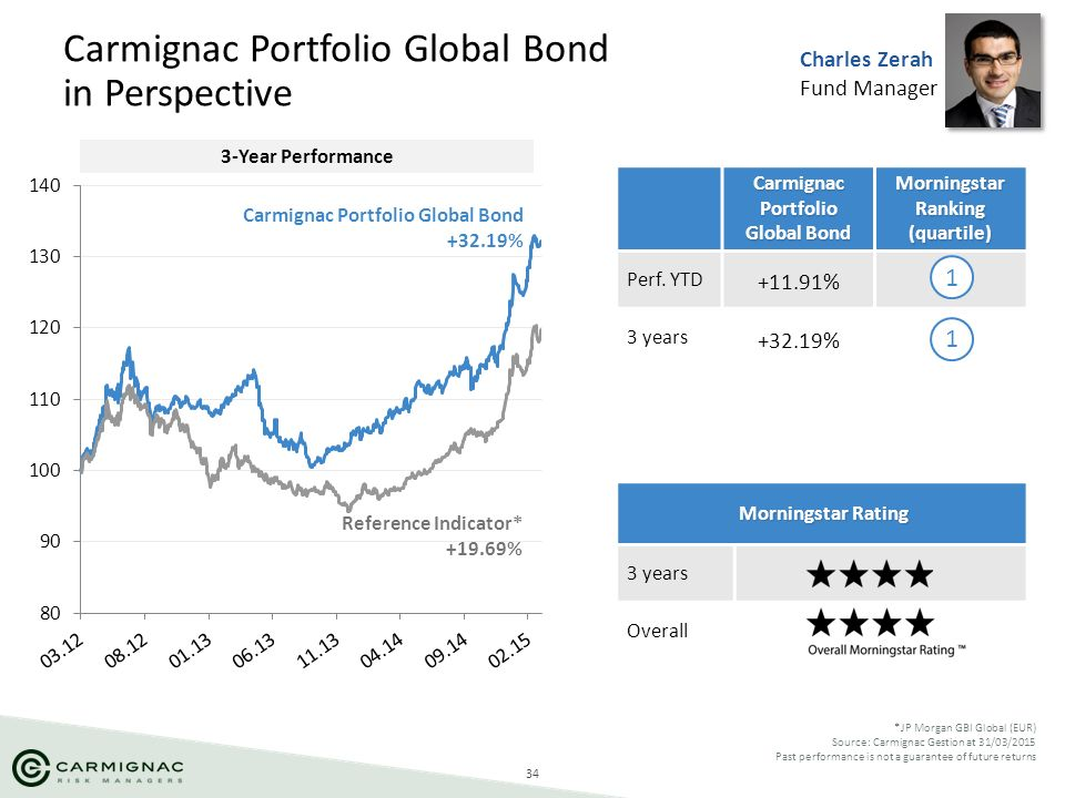 34 Carmignac Portfolio Global Bond in Perspective *JP Morgan GBI Global (EUR) Source: Carmignac Gestion at 31/03/2015 Past performance is not a guaran