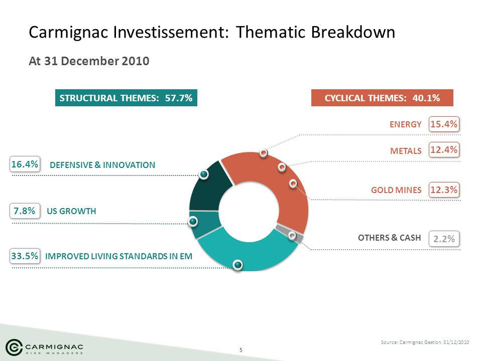 5 Carmignac Investissement: Thematic Breakdown At 31 December 2010 Source: Carmignac Gestion. 31/12/2010 DEFENSIVE & INNOVATION 16.4% US GROWTH 33.5%