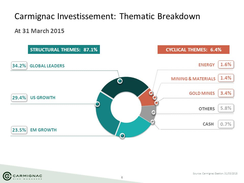 6 Carmignac Investissement: Thematic Breakdown At 31 March 2015 Source: Carmignac Gestion. 31/03/2015 GLOBAL LEADERS 34.2% US GROWTH 23.5% 29.4% 1.4%