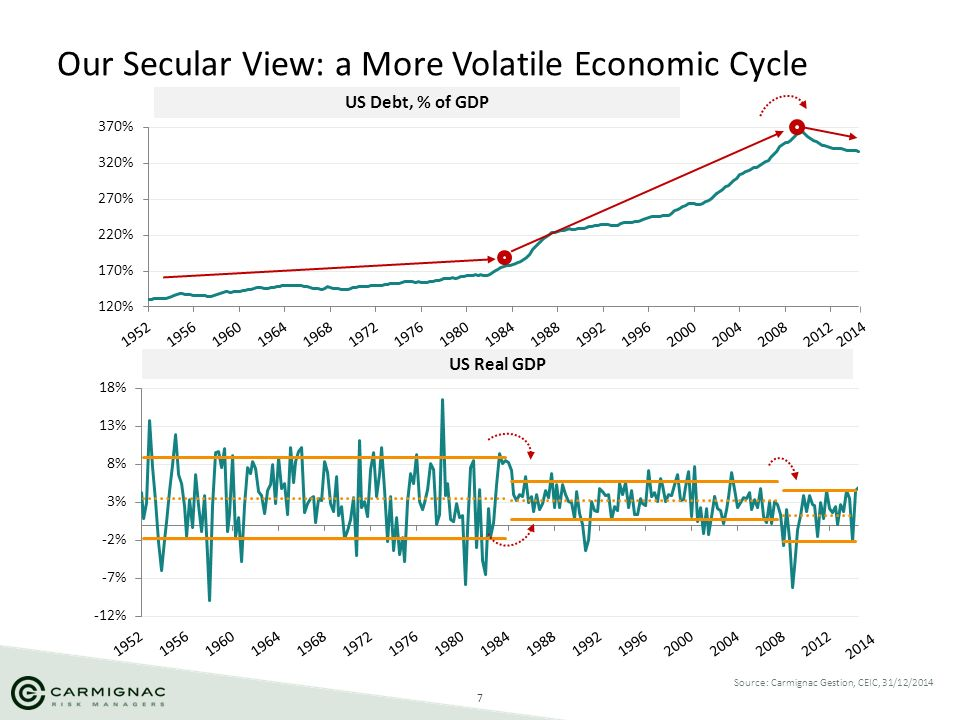 7 Our Secular View: a More Volatile Economic Cycle Source: Carmignac Gestion, CEIC, 31/12/2014 2014 US Real GDP US Debt, % of GDP