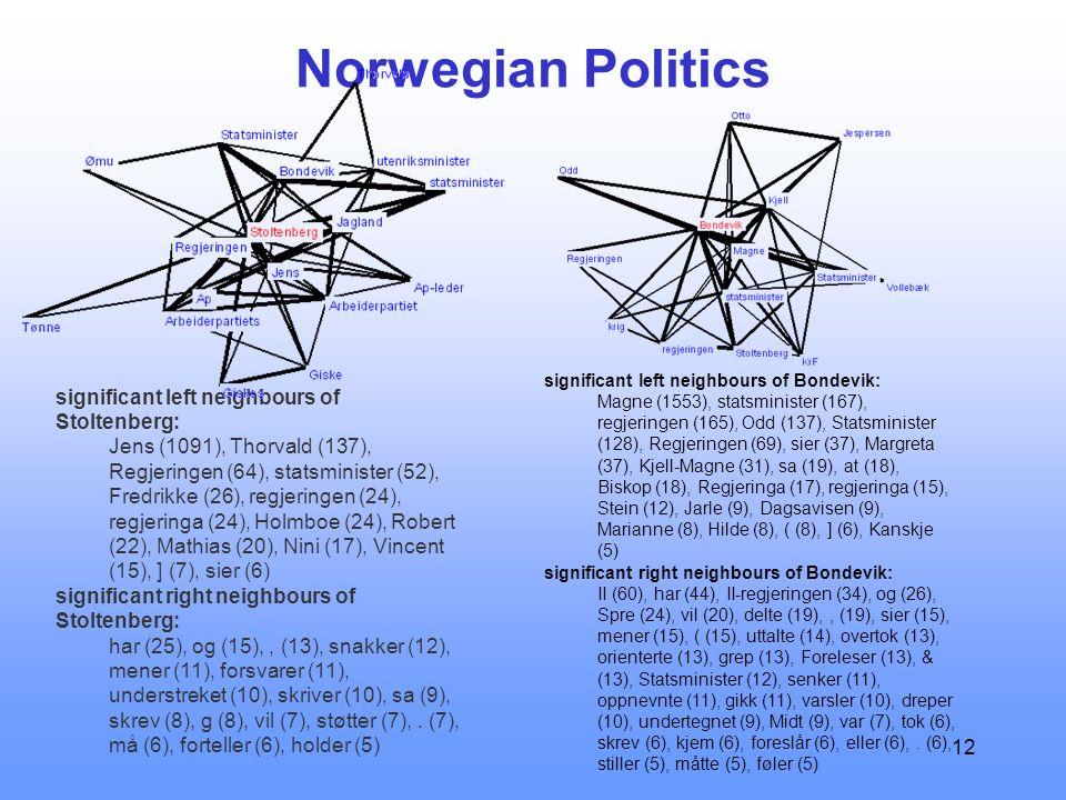 12 Norwegian Politics significant left neighbours of Stoltenberg: Jens (1091), Thorvald (137), Regjeringen (64), statsminister (52), Fredrikke (26), regjeringen (24), regjeringa (24), Holmboe (24), Robert (22), Mathias (20), Nini (17), Vincent (15), ] (7), sier (6) significant right neighbours of Stoltenberg: har (25), og (15),, (13), snakker (12), mener (11), forsvarer (11), understreket (10), skriver (10), sa (9), skrev (8), g (8), vil (7), støtter (7),.