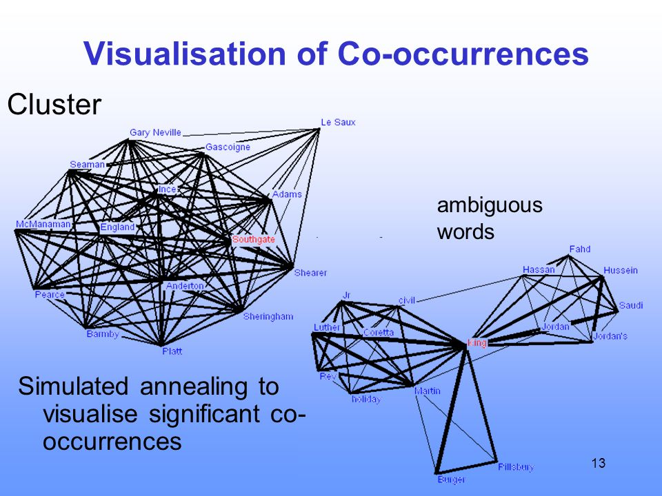 13 Visualisation of Co-occurrences Simulated annealing to visualise significant co- occurrences ambiguous words Cluster