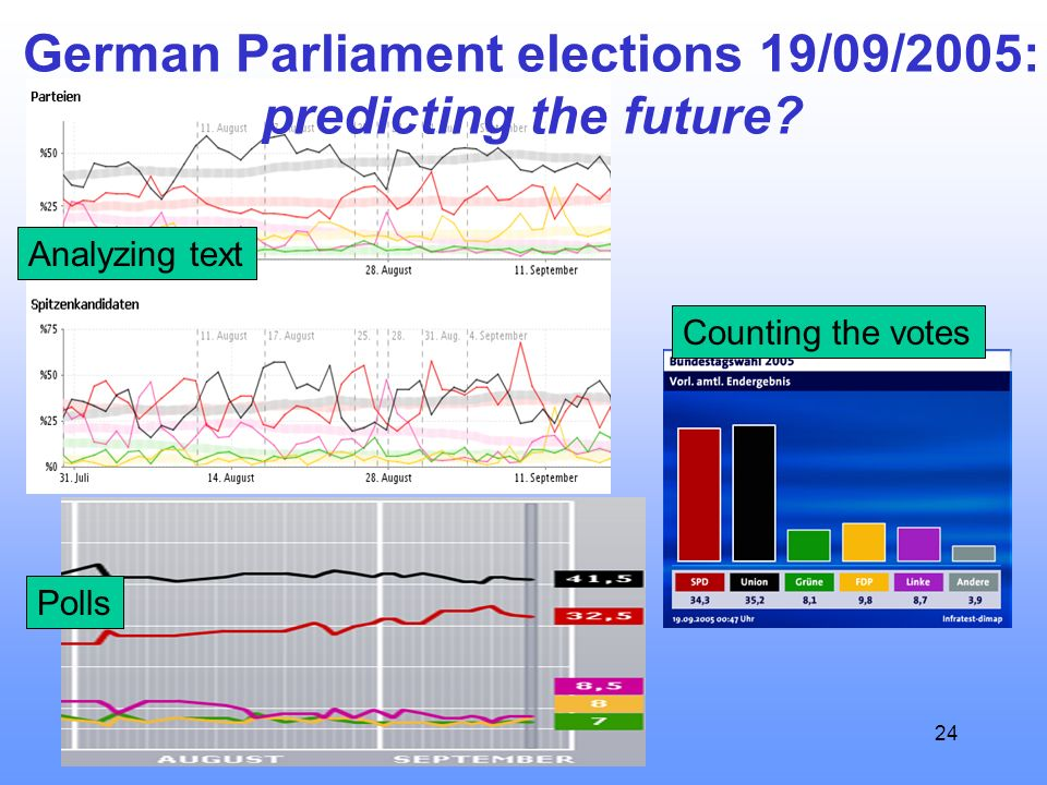 24 German Parliament elections 19/09/2005: predicting the future? Analyzing text Polls Counting the votes