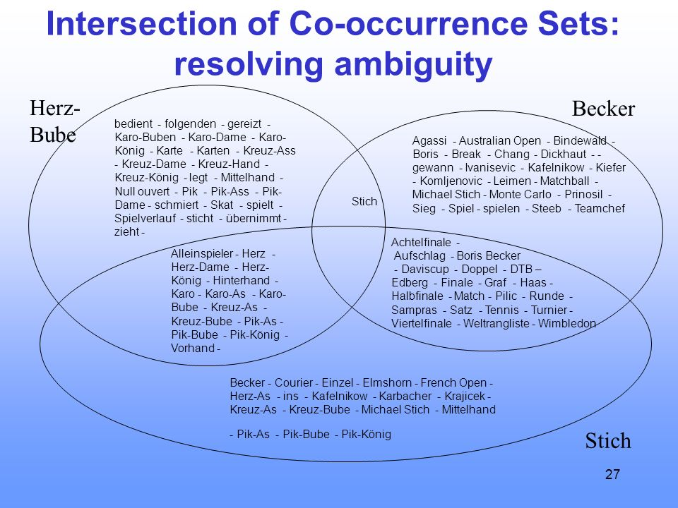27 Intersection of Co-occurrence Sets: resolving ambiguity Herz- Bube Stich Becker Achtelfinale - Aufschlag - Boris Becker - Daviscup - Doppel - DTB –