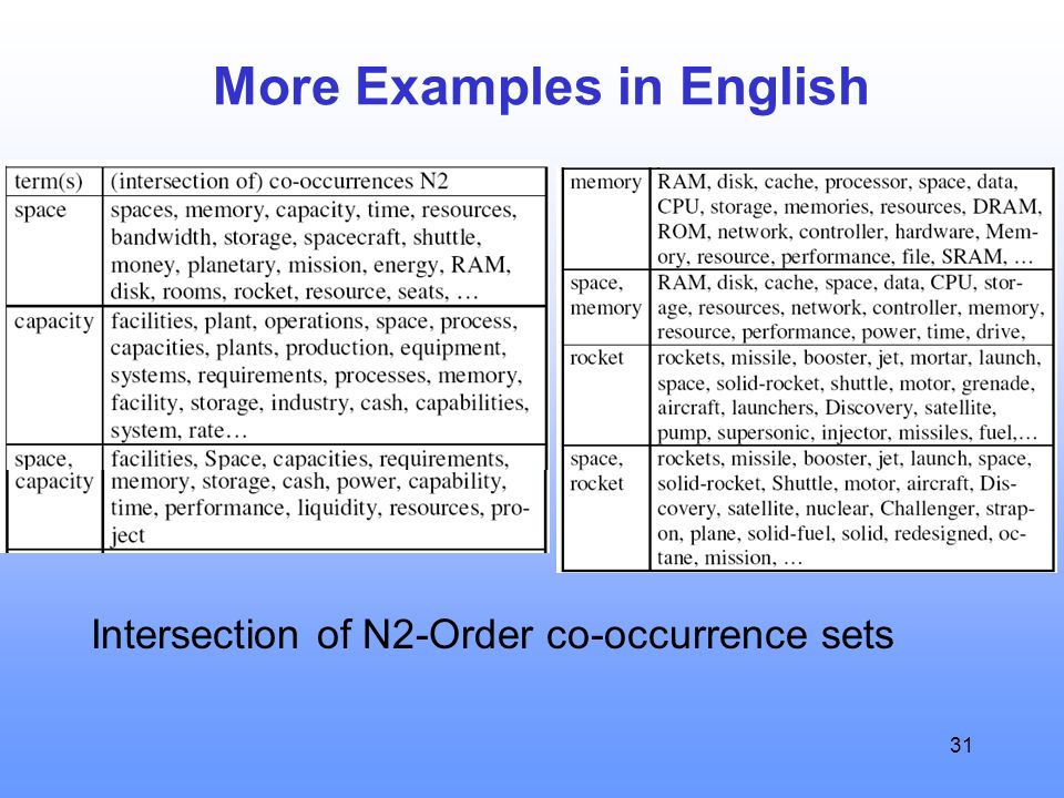 31 More Examples in English Intersection of N2-Order co-occurrence sets