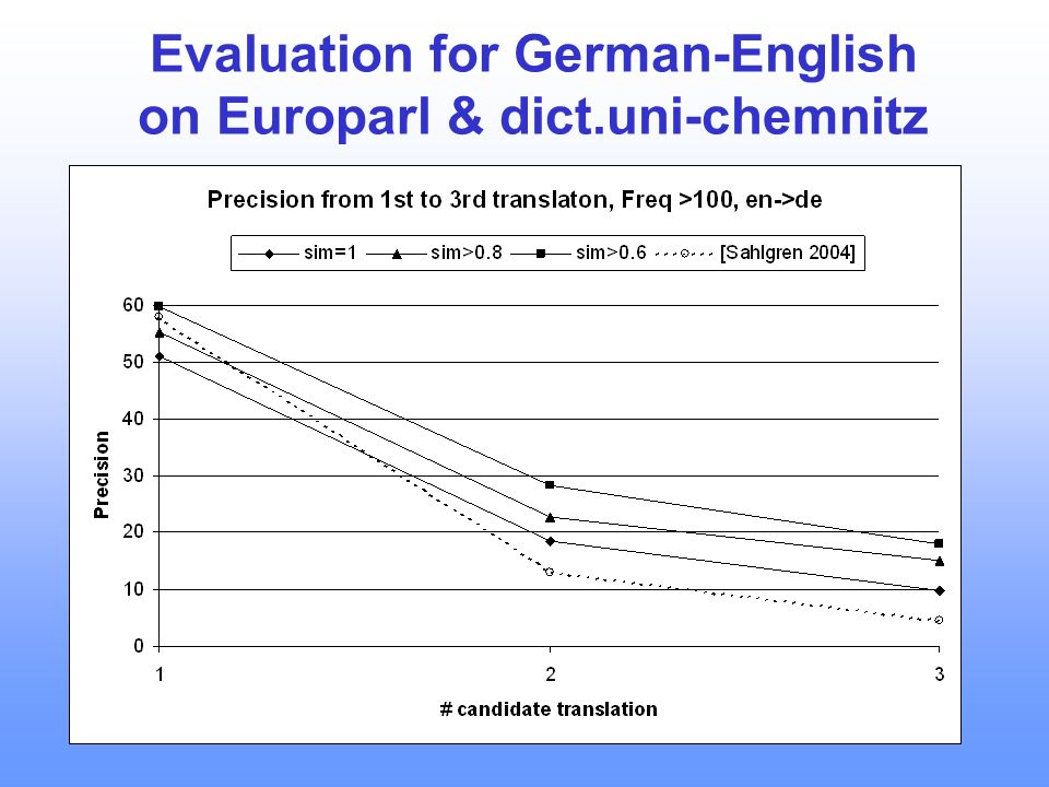 36 Evaluation for German-English on Europarl & dict.uni-chemnitz