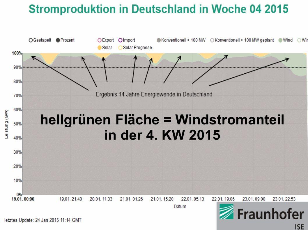 hellgrünen Fläche = Windstromanteil in der 4. KW 2015
