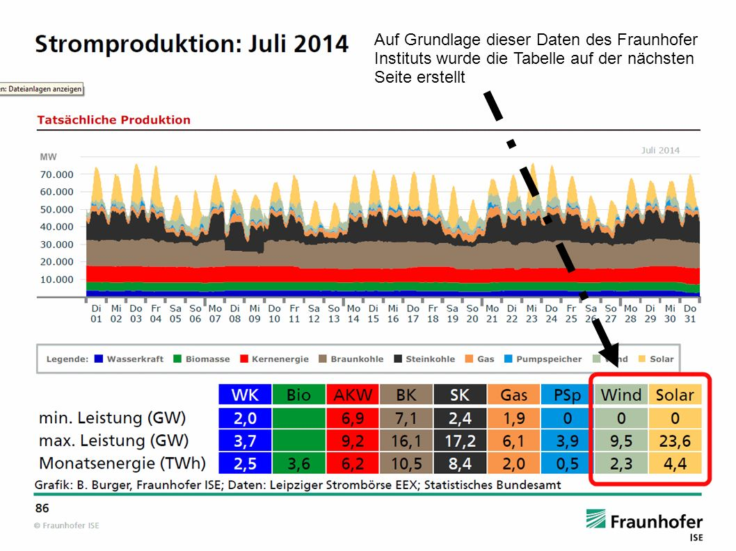Auf Grundlage dieser Daten des Fraunhofer Instituts wurde die Tabelle auf der nächsten Seite erstellt