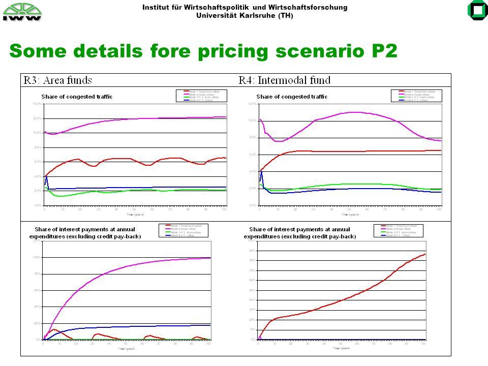 Institut für Wirtschaftspolitik und Wirtschaftsforschung Universität Karlsruhe (TH) Some details fore pricing scenario P2