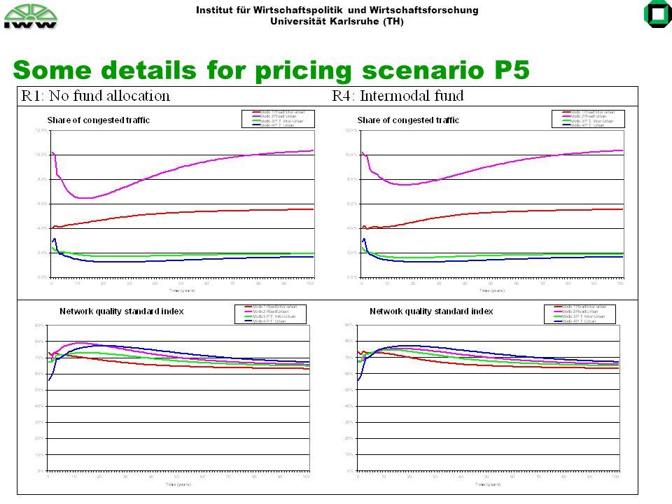 Institut für Wirtschaftspolitik und Wirtschaftsforschung Universität Karlsruhe (TH) Some details for pricing scenario P5