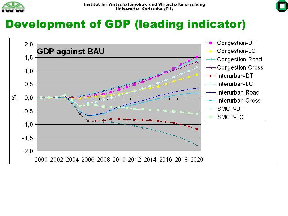 Institut für Wirtschaftspolitik und Wirtschaftsforschung Universität Karlsruhe (TH) Development of GDP (leading indicator)