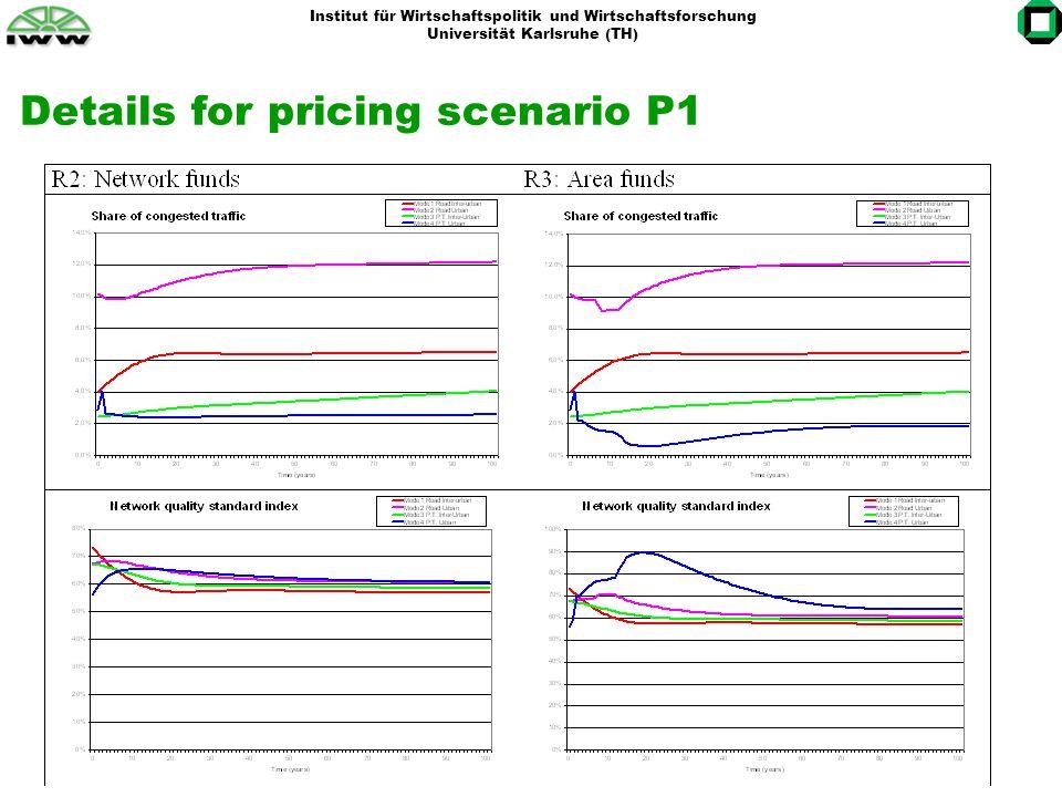 Institut für Wirtschaftspolitik und Wirtschaftsforschung Universität Karlsruhe (TH) Results for pricing scenario P2: Average infrastructrue cost charging on motorways Much more dynamic than P1 due to more stable excess funds available for redistribution.