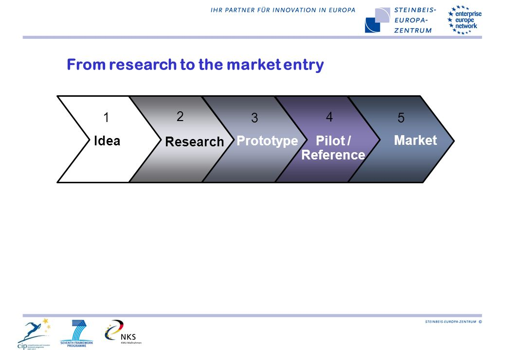Idea Research Pilot / Reference Prototype Market 1 2 3 4 5 From research to the market entry
