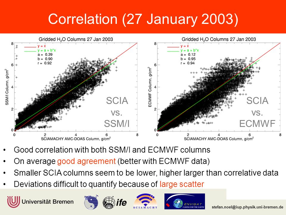 Institut für Umweltphysik/Fernerkundung Physik/Elektrotechnik Fachbereich 1 stefan.noel@iup.physik.uni-bremen.de Correlation for 2003 In general good correlation over the whole year Lower correlations for SSM/I during the first months; mainly due to low number of coincidences (missing data) Reduced correlation with ECMWF data in summer