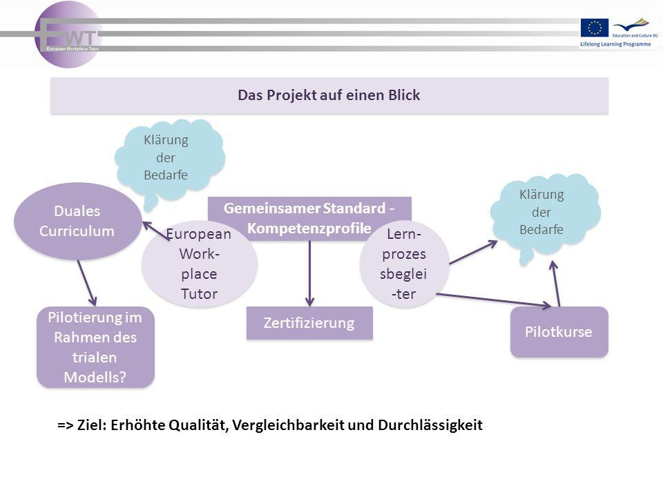 => Ziel: Erhöhte Qualität, Vergleichbarkeit und Durchlässigkeit Das Projekt auf einen Blick Gemeinsamer Standard - Kompetenzprofile European Work- place Tutor Lern- prozes sbeglei -ter Duales Curriculum Zertifizierung Pilotkurse Pilotierung im Rahmen des trialen Modells.
