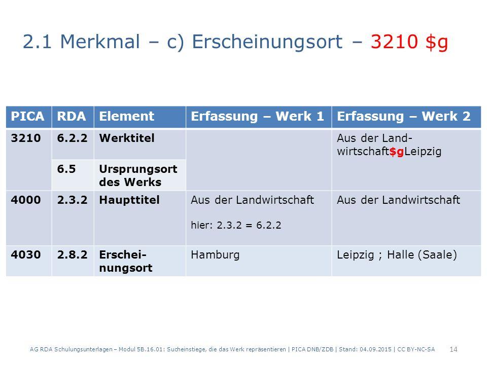 2.1 Merkmal – c) Erscheinungsort – 3210 $g AG RDA Schulungsunterlagen – Modul 5B.16.01: Sucheinstiege, die das Werk repräsentieren | PICA DNB/ZDB | Stand: 04.09.2015 | CC BY-NC-SA 14 PICARDAElementErfassung – Werk 1Erfassung – Werk 2 32106.2.2WerktitelAus der Land- wirtschaft$gLeipzig 6.5Ursprungsort des Werks 40002.3.2HaupttitelAus der Landwirtschaft hier: 2.3.2 = 6.2.2 Aus der Landwirtschaft 40302.8.2Erschei- nungsort HamburgLeipzig ; Halle (Saale)