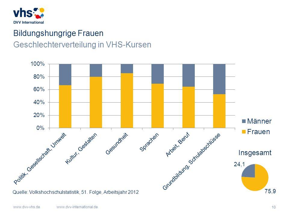 10 www.dvv-vhs.dewww.dvv-international.de Bildungshungrige Frauen Geschlechterverteilung in VHS-Kursen Quelle: Volkshochschulstatistik, 51. Folge, Arb