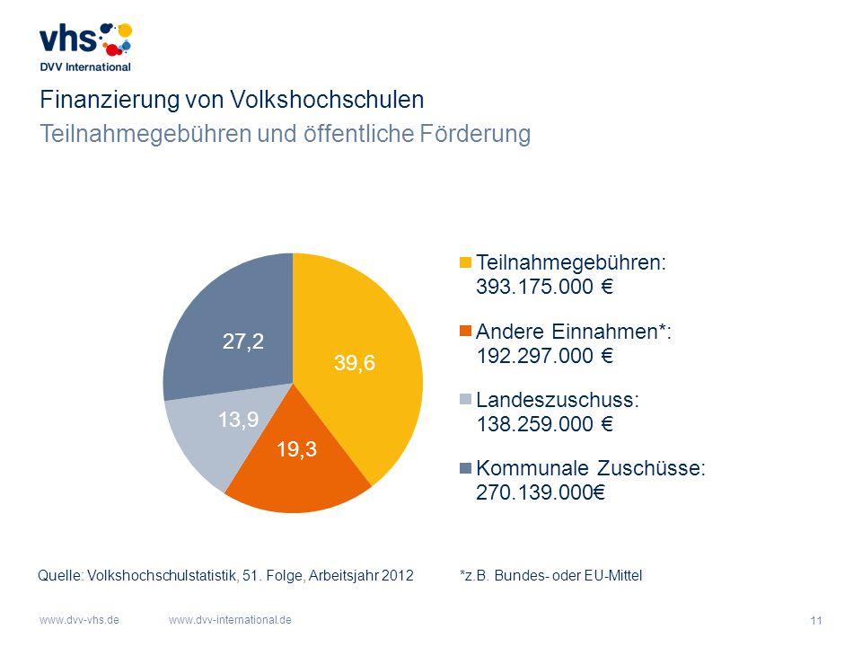 11 www.dvv-vhs.dewww.dvv-international.de Finanzierung von Volkshochschulen *z.B. Bundes- oder EU-MittelQuelle: Volkshochschulstatistik, 51. Folge, Ar