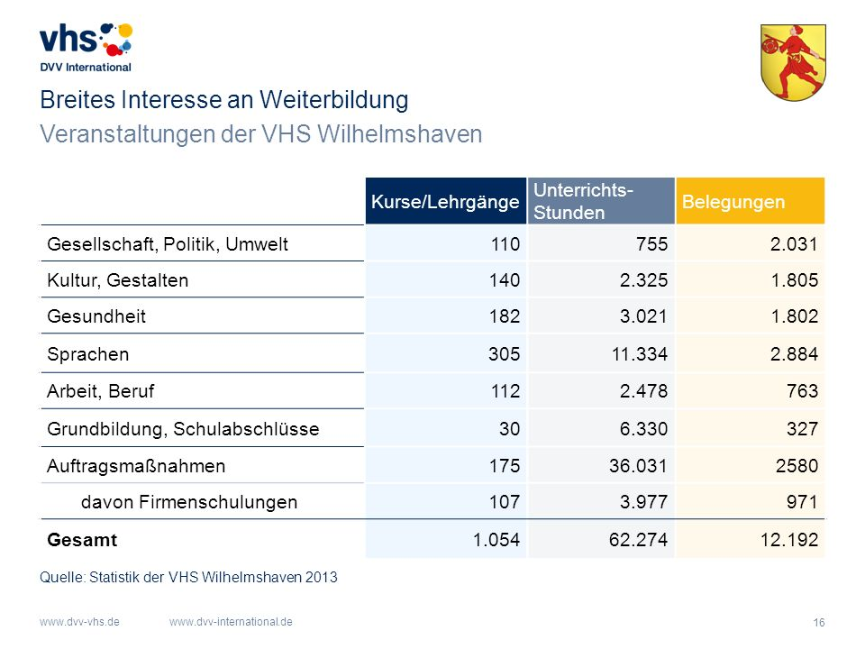 16 www.dvv-vhs.dewww.dvv-international.de Veranstaltungen der VHS Wilhelmshaven Breites Interesse an Weiterbildung Kurse/Lehrgänge Unterrichts- Stunde