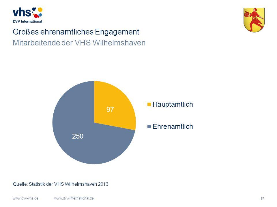 17 www.dvv-vhs.dewww.dvv-international.de Mitarbeitende der VHS Wilhelmshaven Großes ehrenamtliches Engagement Quelle: Statistik der VHS Wilhelmshaven