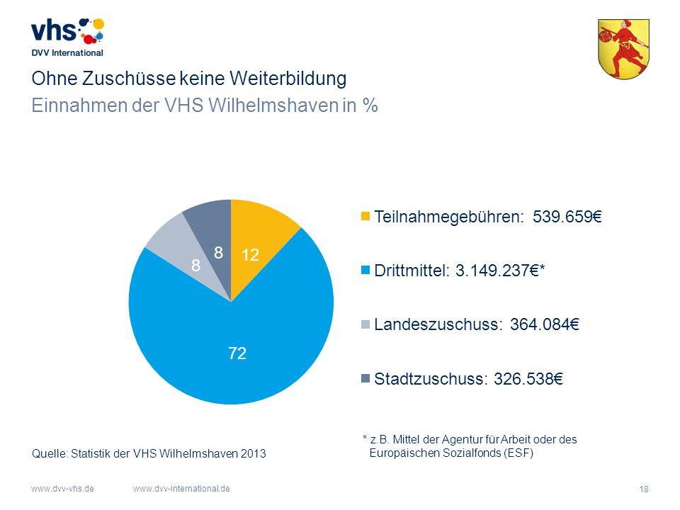 18 www.dvv-vhs.dewww.dvv-international.de Einnahmen der VHS Wilhelmshaven in % Ohne Zuschüsse keine Weiterbildung Quelle: Statistik der VHS Wilhelmsha