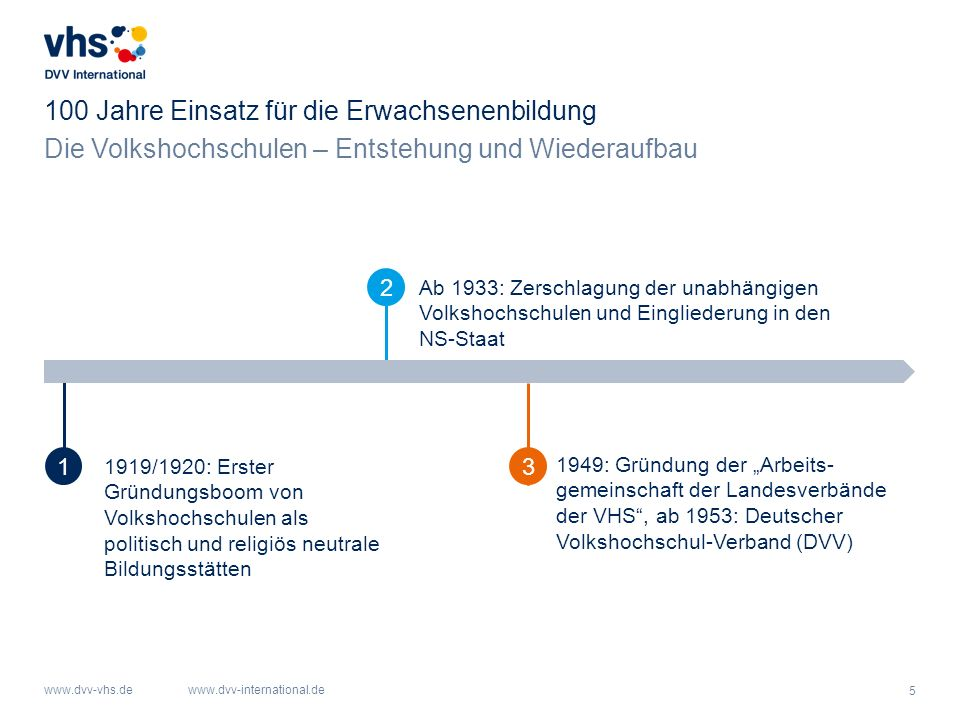 5 www.dvv-vhs.dewww.dvv-international.de Die Volkshochschulen – Entstehung und Wiederaufbau 100 Jahre Einsatz für die Erwachsenenbildung 1919/1920: Er
