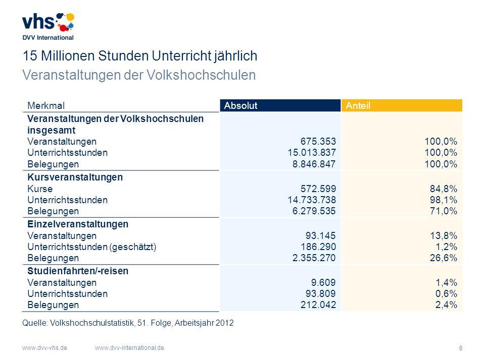 17 www.dvv-vhs.dewww.dvv-international.de Mitarbeitende der VHS Wilhelmshaven Großes ehrenamtliches Engagement Quelle: Statistik der VHS Wilhelmshaven 2013