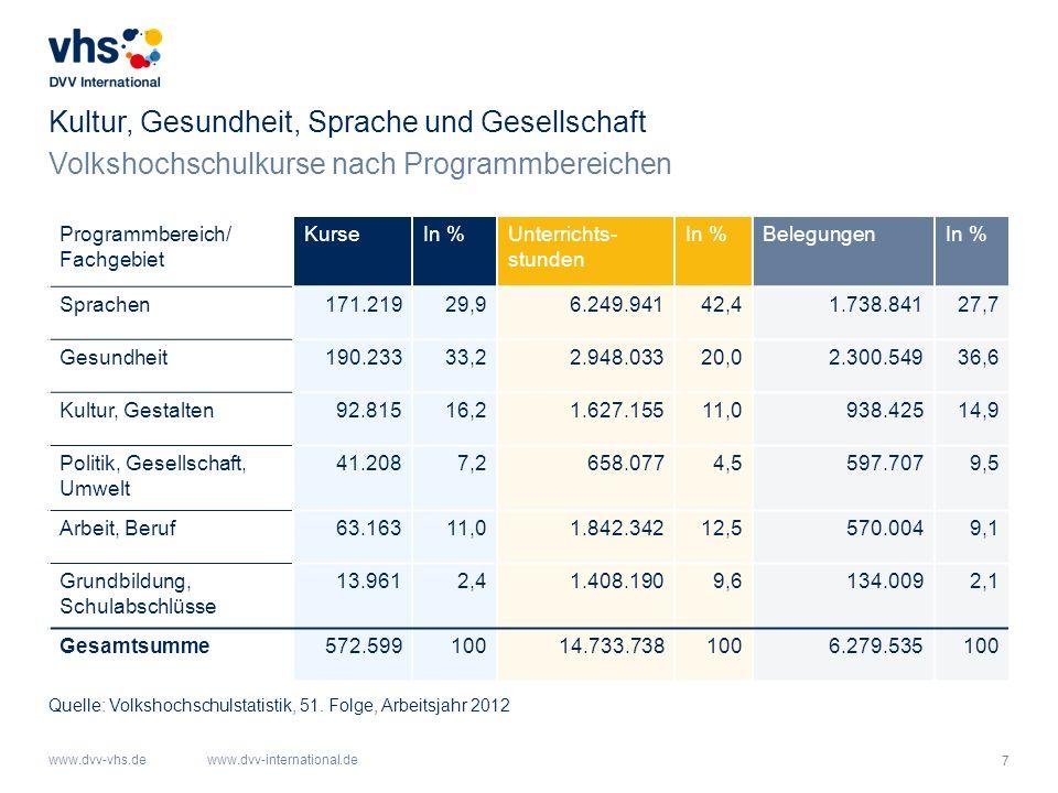 7 www.dvv-vhs.dewww.dvv-international.de Kultur, Gesundheit, Sprache und Gesellschaft Quelle: Volkshochschulstatistik, 51. Folge, Arbeitsjahr 2012 Pro