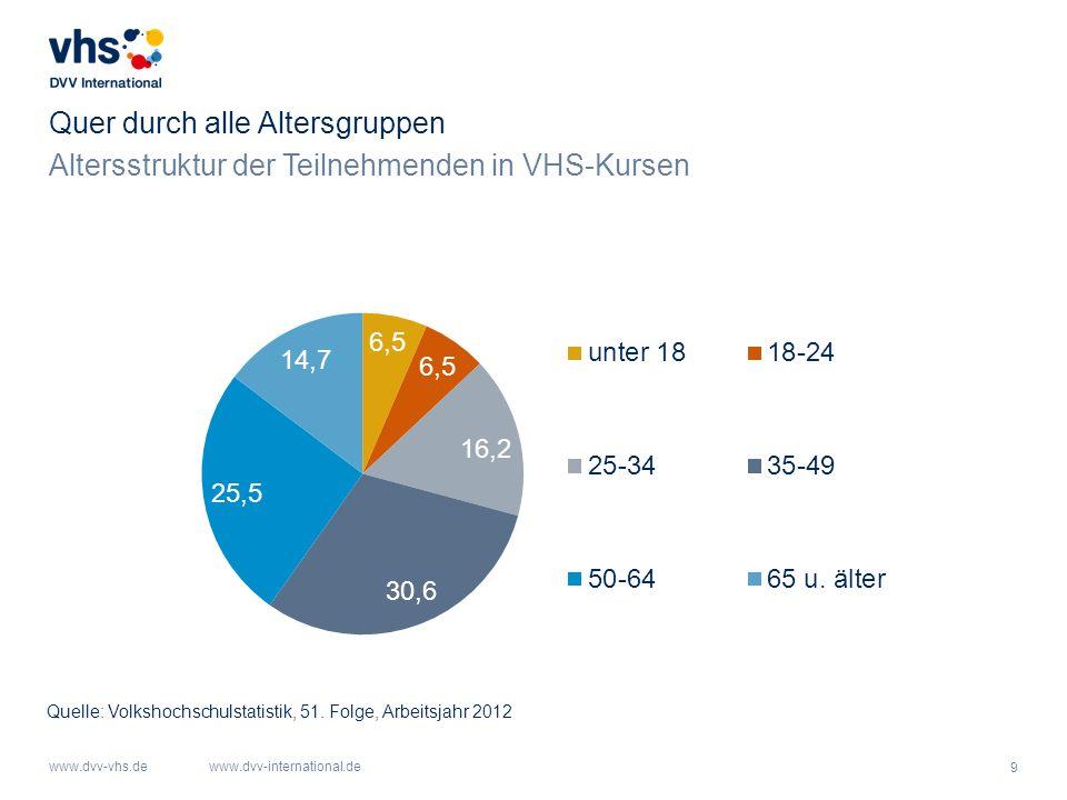 10 www.dvv-vhs.dewww.dvv-international.de Bildungshungrige Frauen Geschlechterverteilung in VHS-Kursen Quelle: Volkshochschulstatistik, 51.