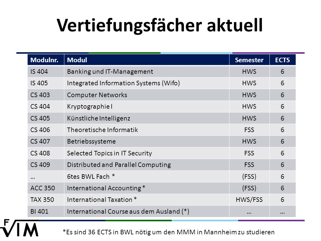 Modulnr.ModulSemesterECTS IS 404Banking und IT-ManagementHWS6 IS 405Integrated Information Systems (Wifo)HWS6 CS 403Computer NetworksHWS6 CS 404Krypto